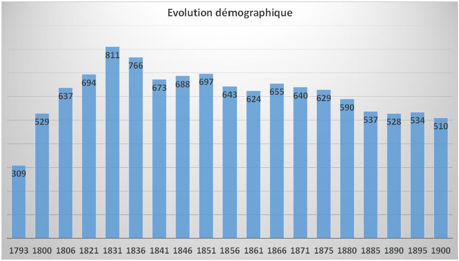 Evolution démographique  1793 1800 1806 1821 1831 1836 1841 1846 1851 1856 1861 1866 1871 1875 1880 1885 1890 1895 1900